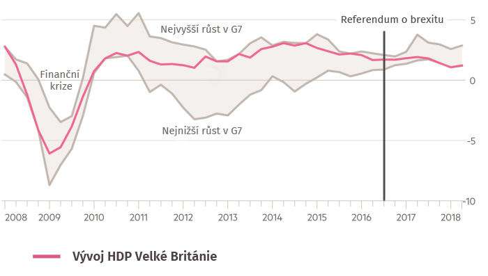 >Meziroční změna HDP