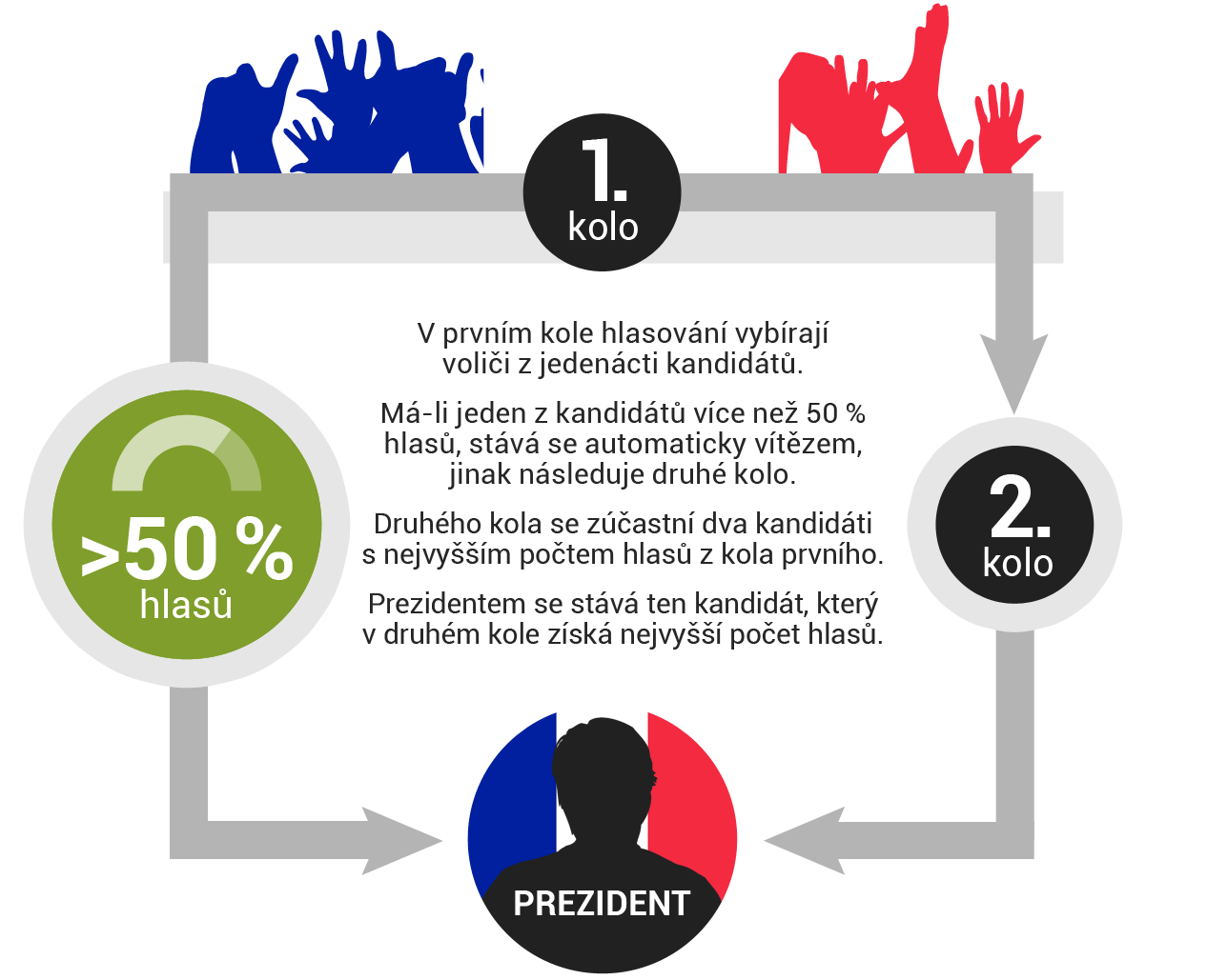 Volební systém