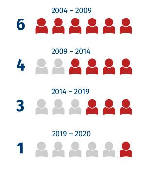 Počet europoslanců KSČM