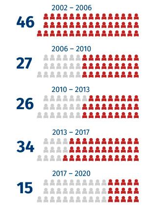 Počet poslanců KSČM