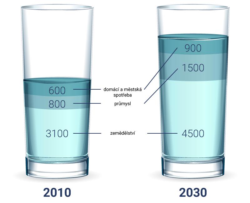 porovnání spotřeby vody v roce 2010 a 2030
